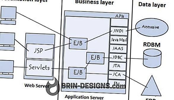 J2EE - Java 2 Enterprise Edition